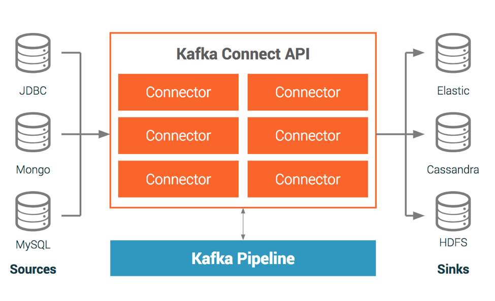 Kafka Connect Platform