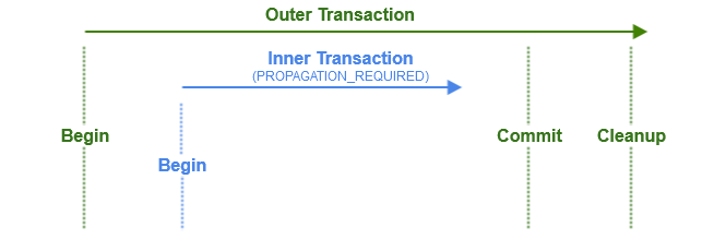 expected transaction flow