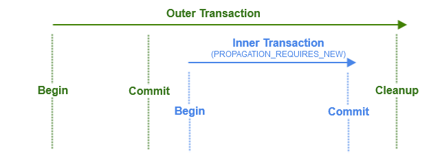 corrected transaction flow